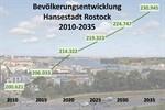 Rostock wächst: Über 230.000 Einwohner bis 2035