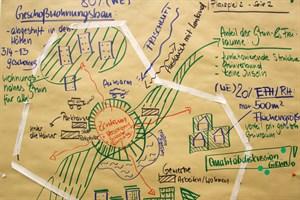 Visualisierung eines Planspiels beim Umweltworkshop im Rahmen des Stadtdialogs zum Zukunftsplan