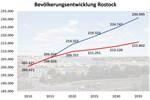 Rostock wächst deutlich langsamer als erwartet