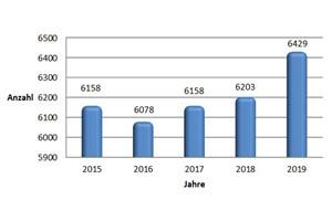 Entwicklung der Unfallzahlen in Rostock (Grafik: Polizeiinspektion Rostock)